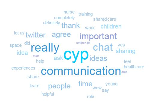 twitter-chat-key-word-wordle